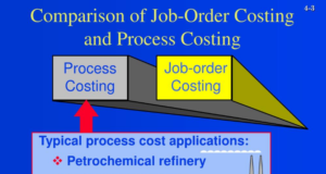 Job order costing vs Process costing