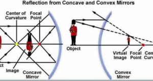 CONCAVE VS CONVEX MIRROR