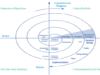Software Development Models Explained