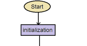 Iteration In C
