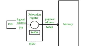 LOGICAL-Address