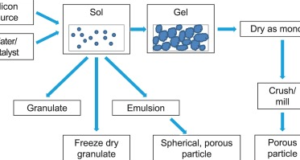 Sols-and-Gel