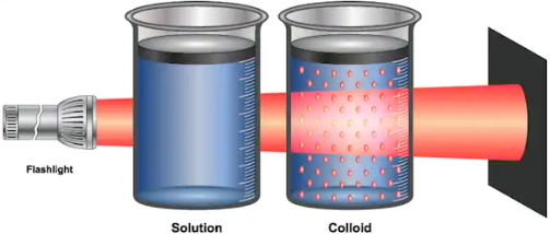 True Solution Vs  Colloidal Solution Vs  Suspension  What