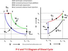 diesel-cycle