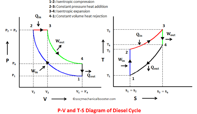 [DIAGRAM_1CA]  Diesel Cycle Vs. Otto Cycle: Understand The Difference In Details - Viva  Differences   Otto Cycle Engine Diagram      Viva Differences