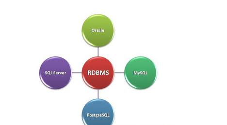 Modelo de datos RDBMS