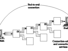 connection-oriented-vs-connectionless-service