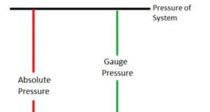 Pressure-measurement
