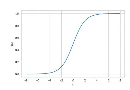 Logistic Regression-Function