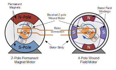 12 Difference Between 2 Pole Motors And 4 Pole Motors Viva Differences